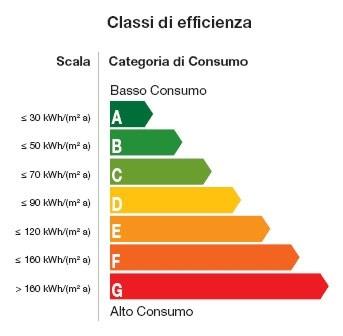 Normativa sulla certificazione energetica cosa cambia - Classe energetica casa g ...