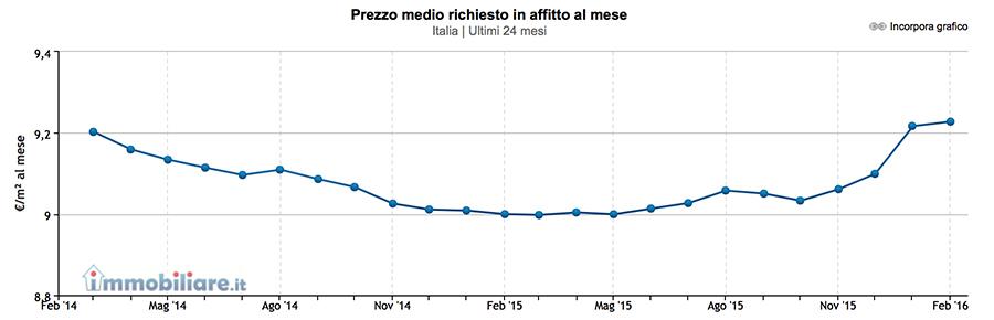 mercato-affitti-italia