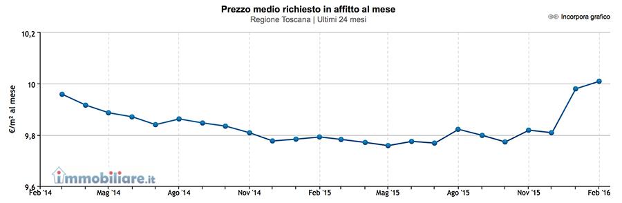 prezzi-affitti-toscana